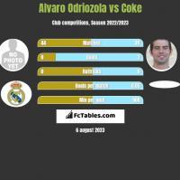 Alvaro Odriozola vs Coke h2h player stats