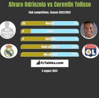Alvaro Odriozola vs Corentin Tolisso h2h player stats