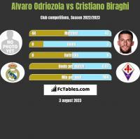 Alvaro Odriozola vs Cristiano Biraghi h2h player stats