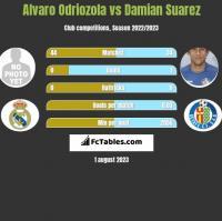 Alvaro Odriozola vs Damian Suarez h2h player stats