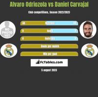 Alvaro Odriozola vs Daniel Carvajal h2h player stats