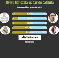 Alvaro Odriozola vs Davide Calabria h2h player stats