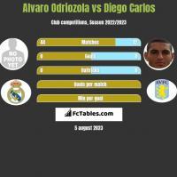 Alvaro Odriozola vs Diego Carlos h2h player stats