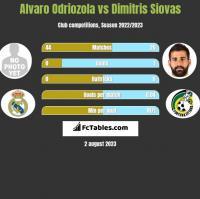 Alvaro Odriozola vs Dimitris Siovas h2h player stats