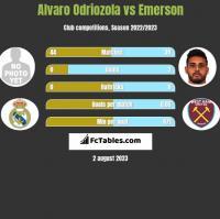 Alvaro Odriozola vs Emerson h2h player stats