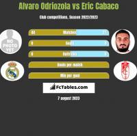 Alvaro Odriozola vs Eric Cabaco h2h player stats