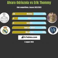 Alvaro Odriozola vs Erik Thommy h2h player stats