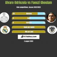 Alvaro Odriozola vs Faouzi Ghoulam h2h player stats
