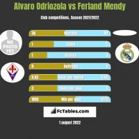 Alvaro Odriozola vs Ferland Mendy h2h player stats
