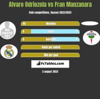 Alvaro Odriozola vs Fran Manzanara h2h player stats