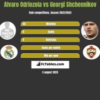 Alvaro Odriozola vs Georgi Shchennikov h2h player stats