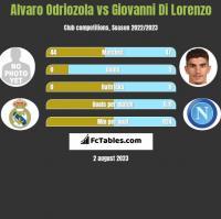 Alvaro Odriozola vs Giovanni Di Lorenzo h2h player stats