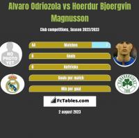 Alvaro Odriozola vs Hoerdur Bjoergvin Magnusson h2h player stats