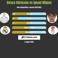 Alvaro Odriozola vs Ignasi Miquel h2h player stats