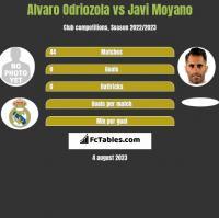 Alvaro Odriozola vs Javi Moyano h2h player stats