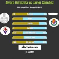 Alvaro Odriozola vs Javier Sanchez h2h player stats