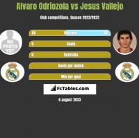 Alvaro Odriozola vs Jesus Vallejo h2h player stats