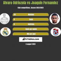 Alvaro Odriozola vs Joaquin Fernandez h2h player stats