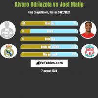 Alvaro Odriozola vs Joel Matip h2h player stats