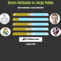 Alvaro Odriozola vs Jorge Pulido h2h player stats