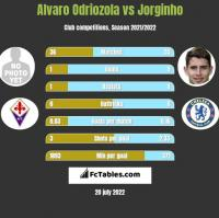 Alvaro Odriozola vs Jorginho h2h player stats