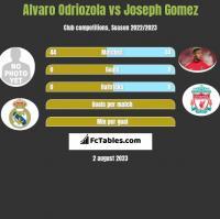 Alvaro Odriozola vs Joseph Gomez h2h player stats