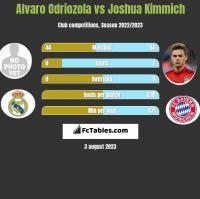 Alvaro Odriozola vs Joshua Kimmich h2h player stats
