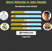 Alvaro Odriozola vs Jules Kounde h2h player stats