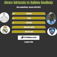 Alvaro Odriozola vs Kalidou Koulibaly h2h player stats