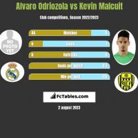 Alvaro Odriozola vs Kevin Malcuit h2h player stats