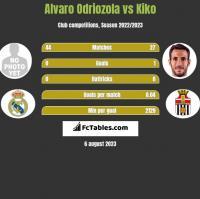 Alvaro Odriozola vs Kiko h2h player stats