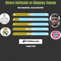 Alvaro Odriozola vs Kingsley Coman h2h player stats