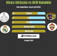 Alvaro Odriozola vs Kirill Nababkin h2h player stats