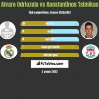 Alvaro Odriozola vs Konstantinos Tsimikas h2h player stats