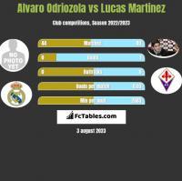 Alvaro Odriozola vs Lucas Martinez h2h player stats