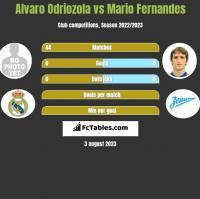 Alvaro Odriozola vs Mario Fernandes h2h player stats