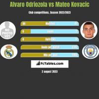 Alvaro Odriozola vs Mateo Kovacic h2h player stats