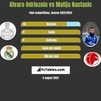 Alvaro Odriozola vs Matija Nastasic h2h player stats