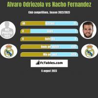 Alvaro Odriozola vs Nacho Fernandez h2h player stats