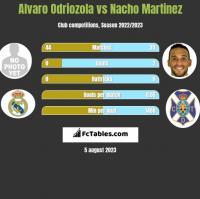 Alvaro Odriozola vs Nacho Martinez h2h player stats