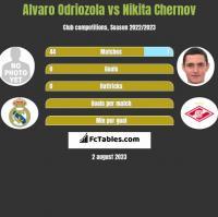 Alvaro Odriozola vs Nikita Chernov h2h player stats