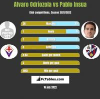 Alvaro Odriozola vs Pablo Insua h2h player stats
