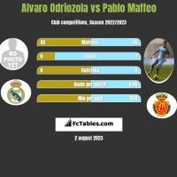 Alvaro Odriozola vs Pablo Maffeo h2h player stats