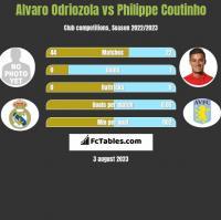 Alvaro Odriozola vs Philippe Coutinho h2h player stats