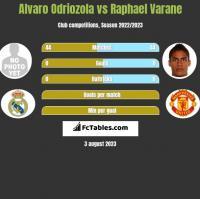 Alvaro Odriozola vs Raphael Varane h2h player stats