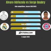 Alvaro Odriozola vs Serge Gnabry h2h player stats