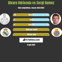 Alvaro Odriozola vs Sergi Gomez h2h player stats
