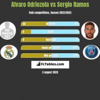 Alvaro Odriozola vs Sergio Ramos h2h player stats