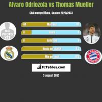 Alvaro Odriozola vs Thomas Mueller h2h player stats