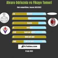 Alvaro Odriozola vs Fikayo Tomori h2h player stats